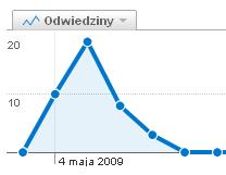 Liczba wejść z bloga MediaFuna